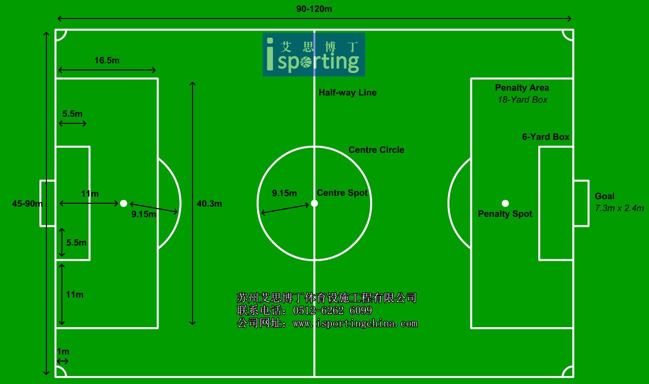 十一人制足球场,也称标准足球场,比赛区长90~120m,宽45